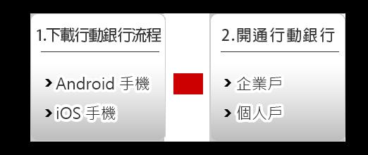 Sony 銀行